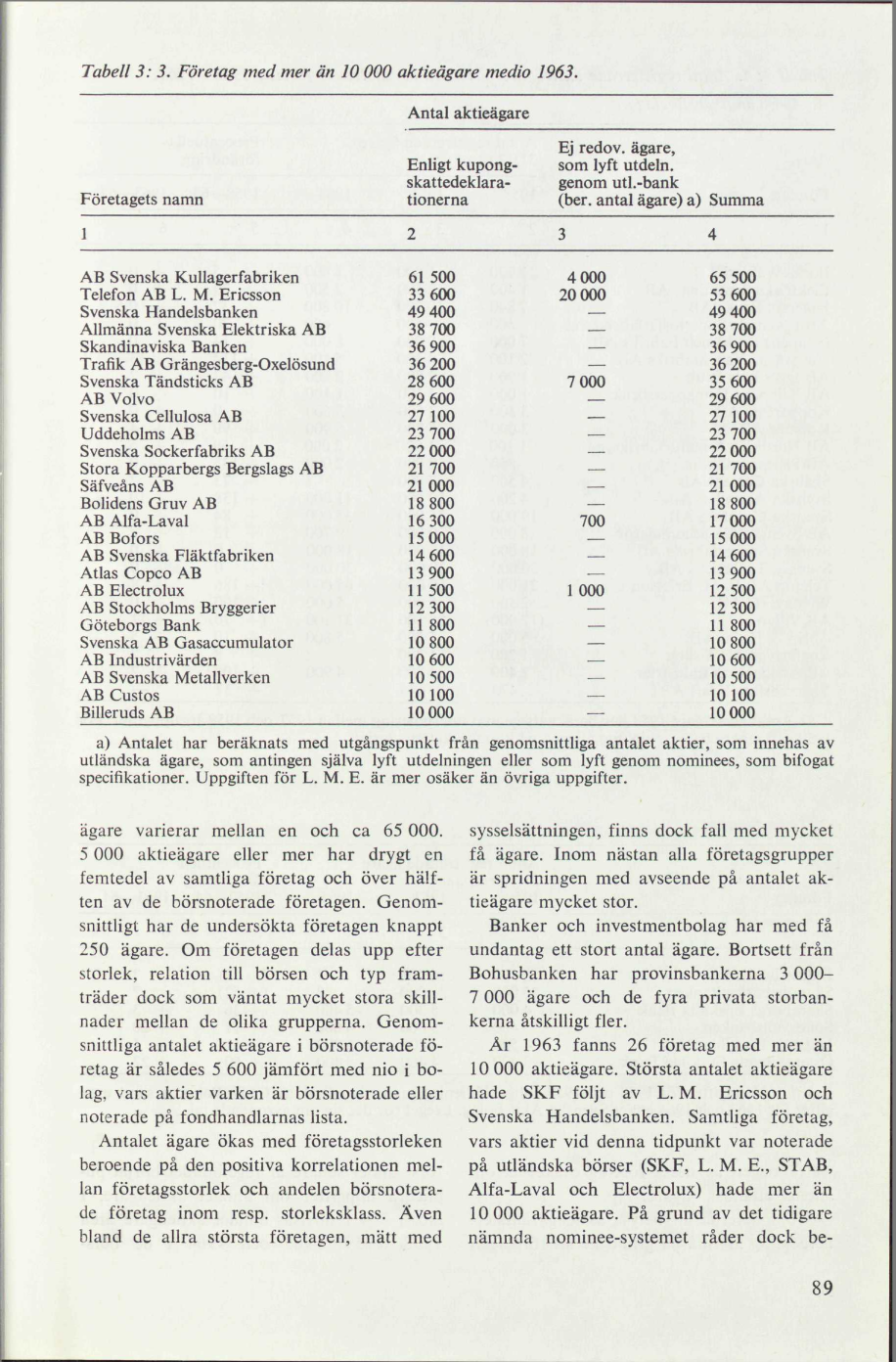 Ericssons vice ordforande salde aktier