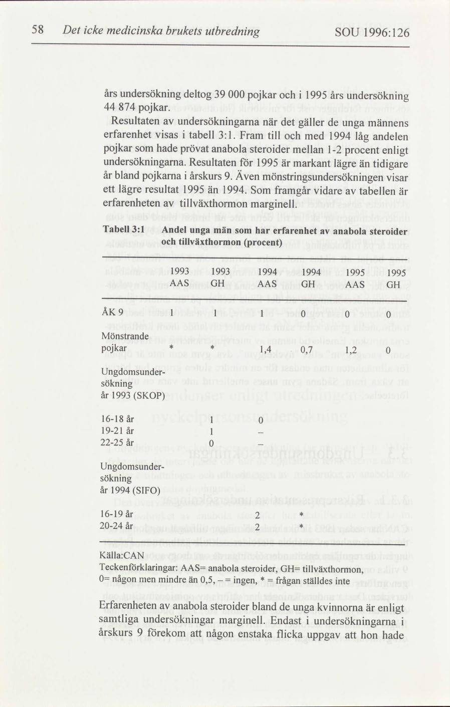 Rastlöshet Anabola androgena steroider (AAS) började användas.