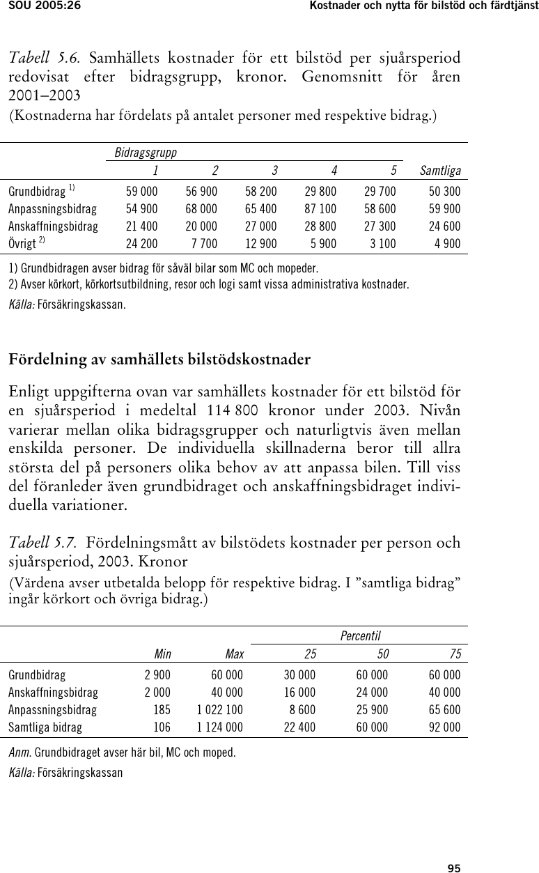 Korkortets pris 15 000 kronor